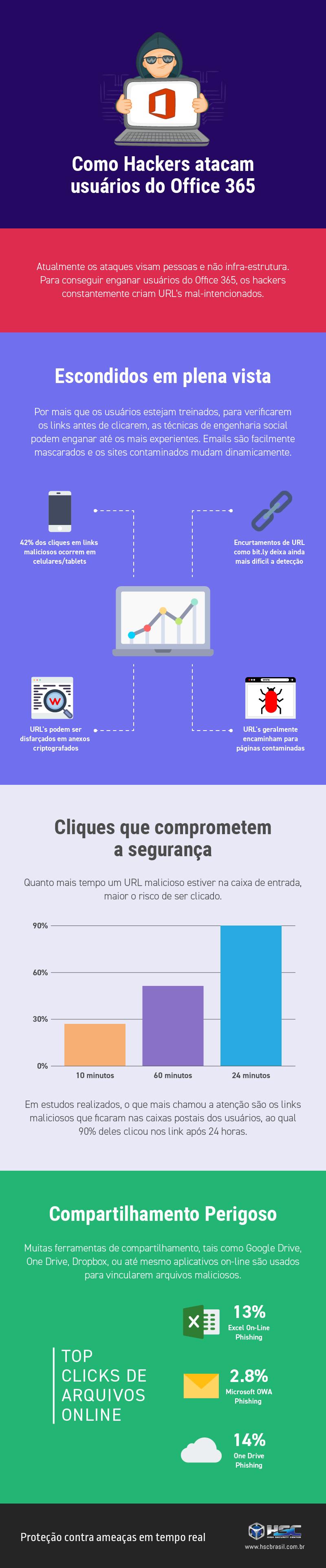 Infografico - Como os Hackers atacam