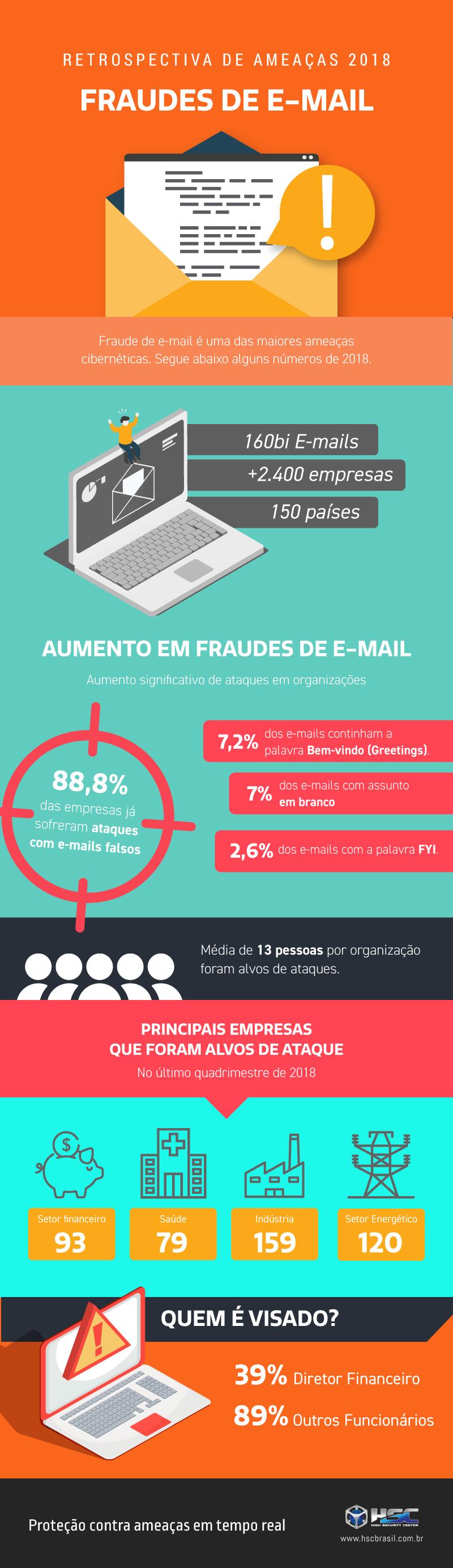 Infográfico sobre Fraude por E-mail