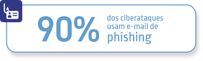 E-mail de Phishing