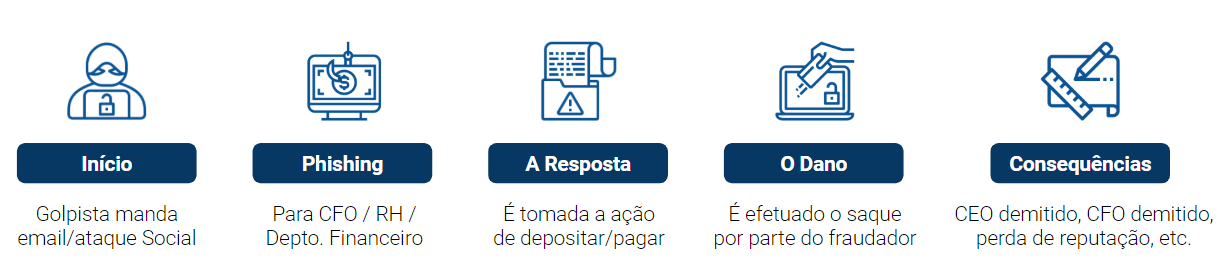 Diagrama do Business E-mail Compromise - BEC