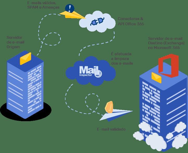 Inbound filter - Deep Integration Mailinspector com Microsoft 365