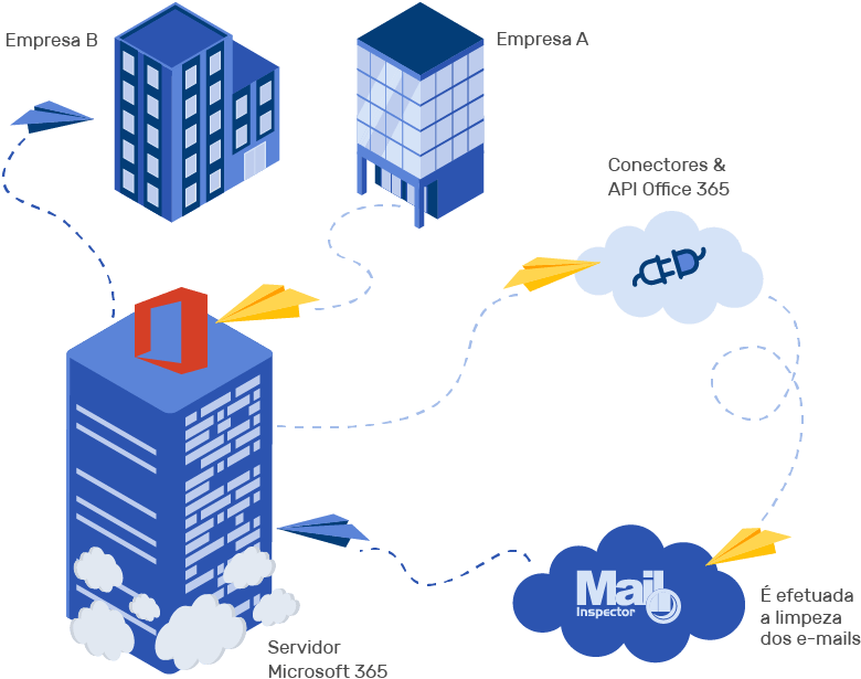 Inside Microsoft 365 Platform - Deep Integration Mailinspector com Microsoft 365