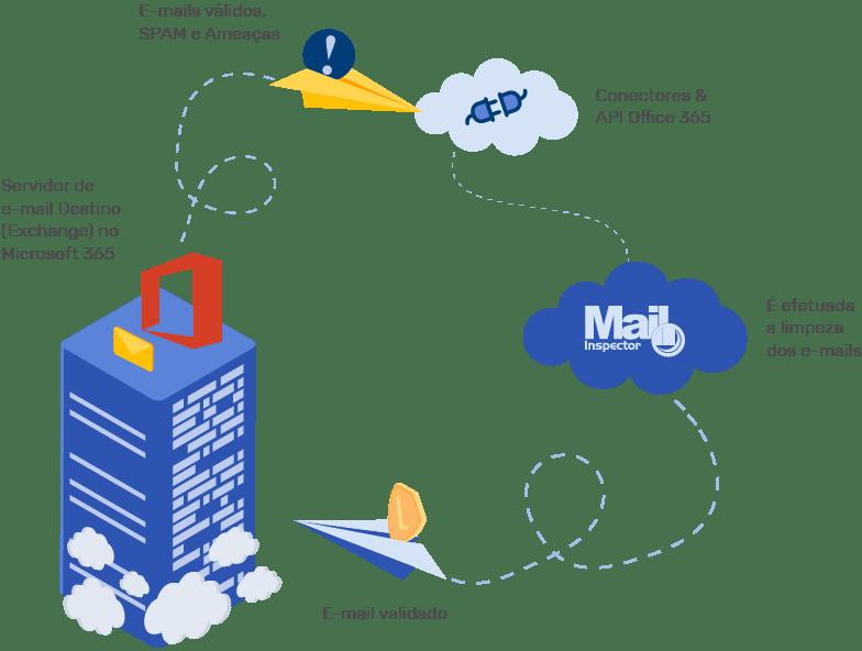Mensagens internas (mesmo domínio) - Deep Integration Mailinspector com Microsoft 365